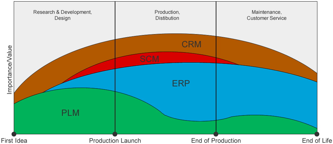 plm relevance chart