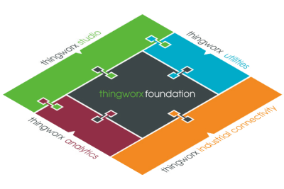PTC Thingworx Foundation