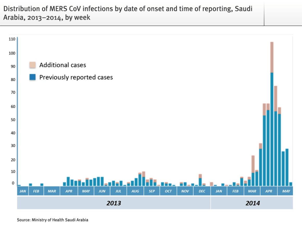 Epidemiological update: Middle East respiratory syndrome ...