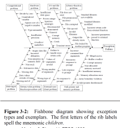 at carnegie mellon created a structured list of exceptional conditions to consider when designing a robust system in the form of a fishbone diagram  [ 1071 x 1241 Pixel ]