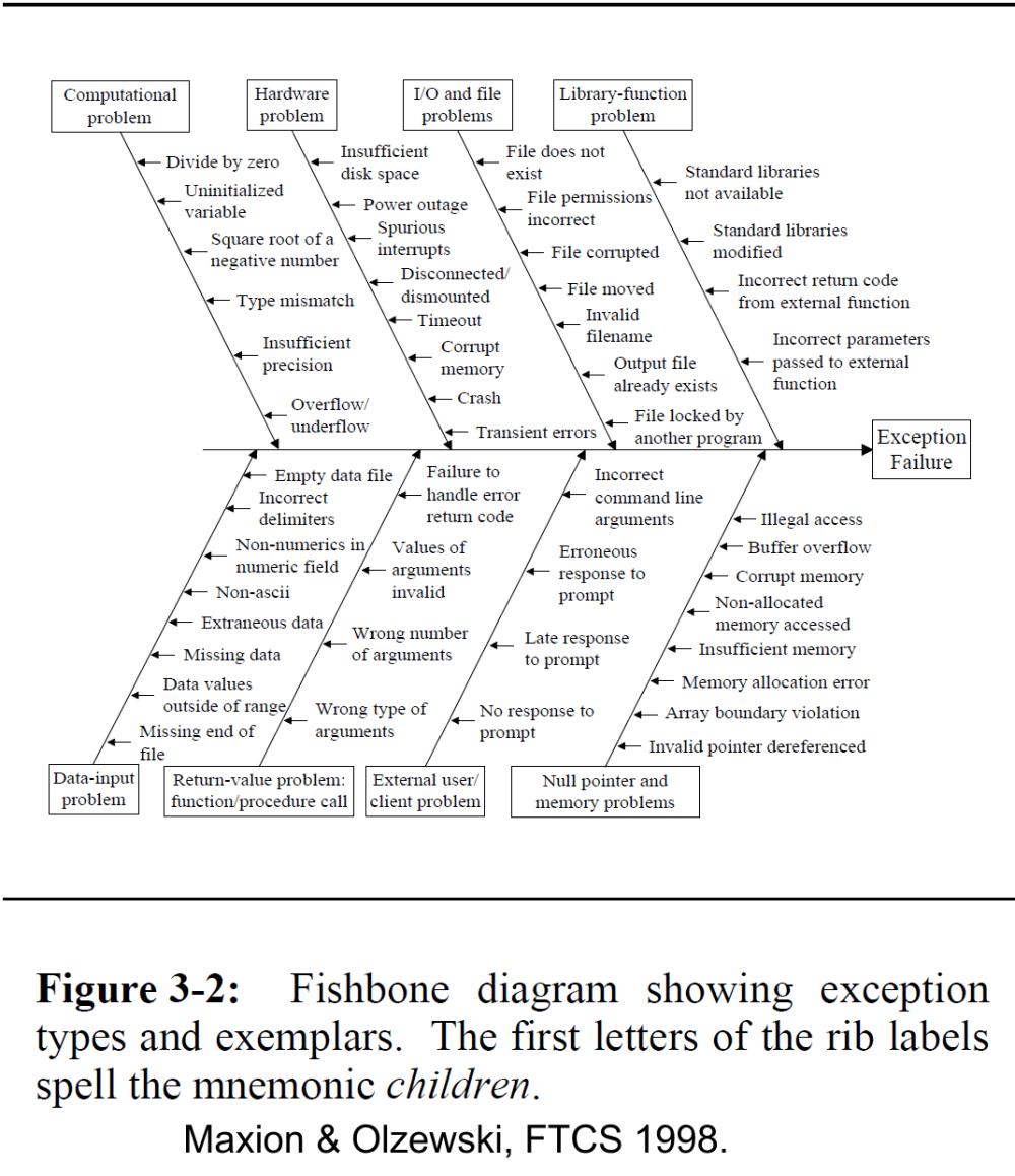 medium resolution of  at carnegie mellon created a structured list of exceptional conditions to consider when designing a robust system in the form of a fishbone diagram