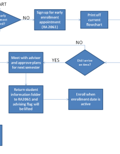 Early enrollment process flowchart also electrical  computer engineering kansas state rh ece
