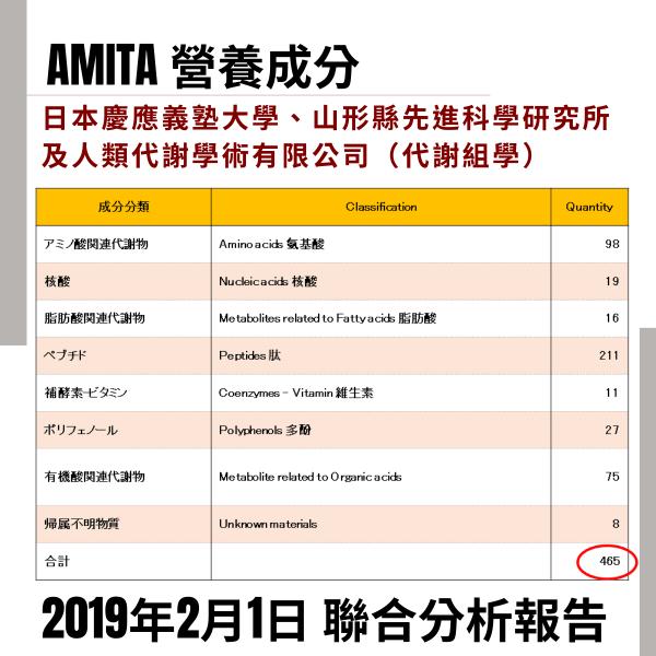 AmitA 乳酸菌生產物質的465種微量營養素