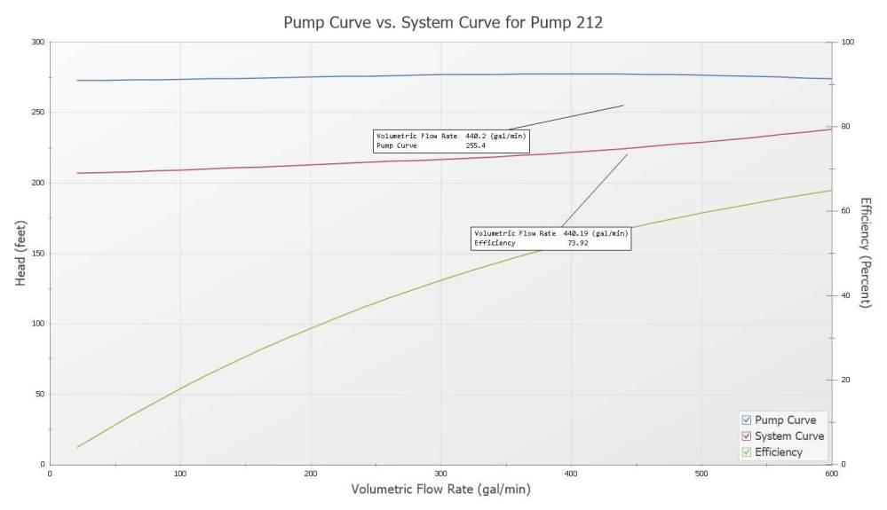 medium resolution of aft fathom pump verses system curve