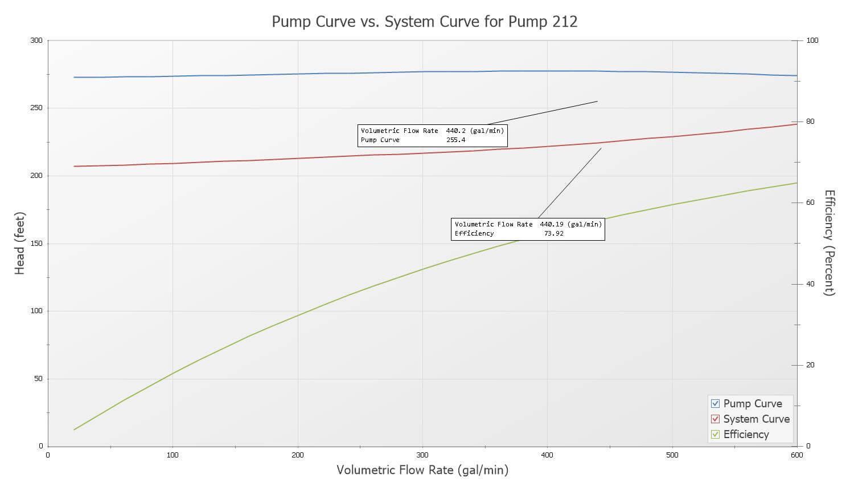 hight resolution of aft fathom pump verses system curve