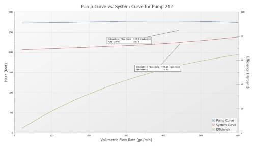 small resolution of aft fathom pump verses system curve