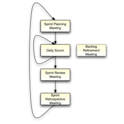 Agile Process Flow Diagram Bmw 1 Series Fuse Scrum Free Engine Image For