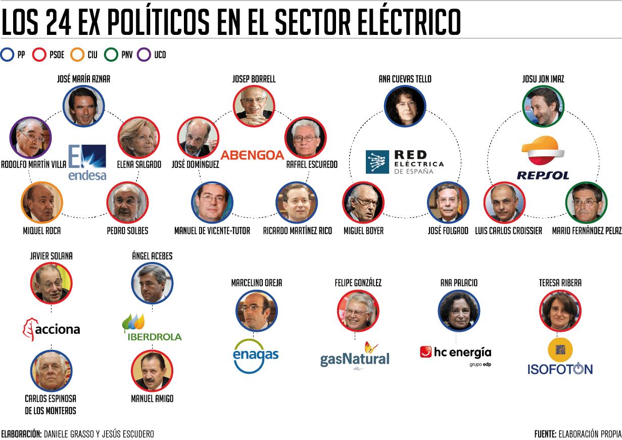 Puertas giratorias: políticos en el sector energético
