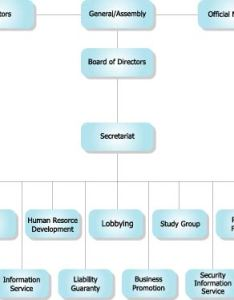 Ecfa organization chart also what is rh or