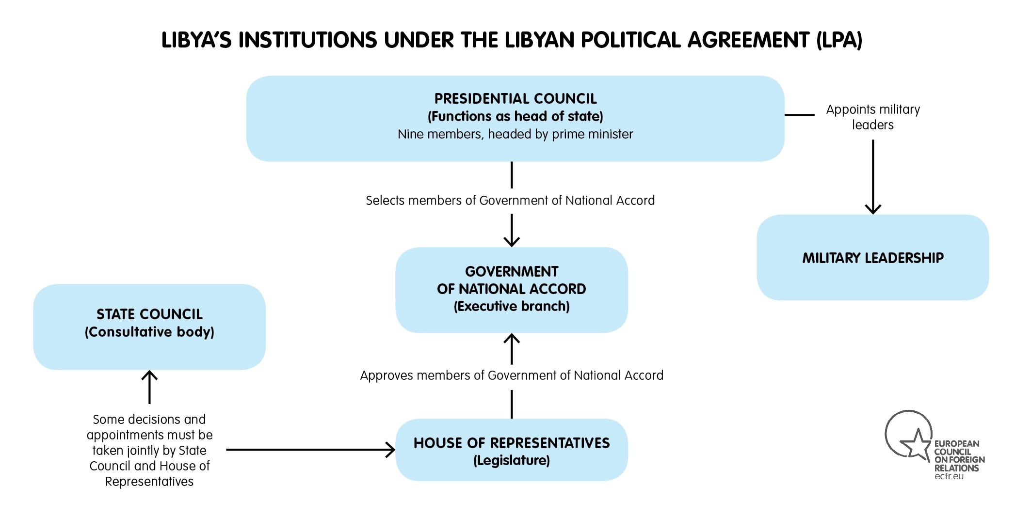Libya: The Path Toward Stability and Democracy | ASP American Security Project