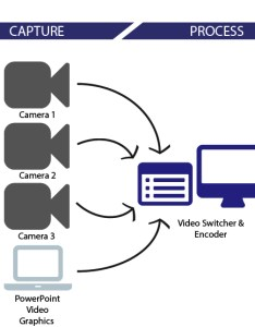 flow chart of live stream video production also why should  my event ecg productions rh ecgprod