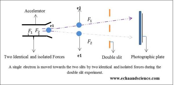 the double slit experiment and quantum mechanics