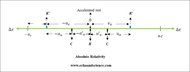 Inertia and absolute relativity 1