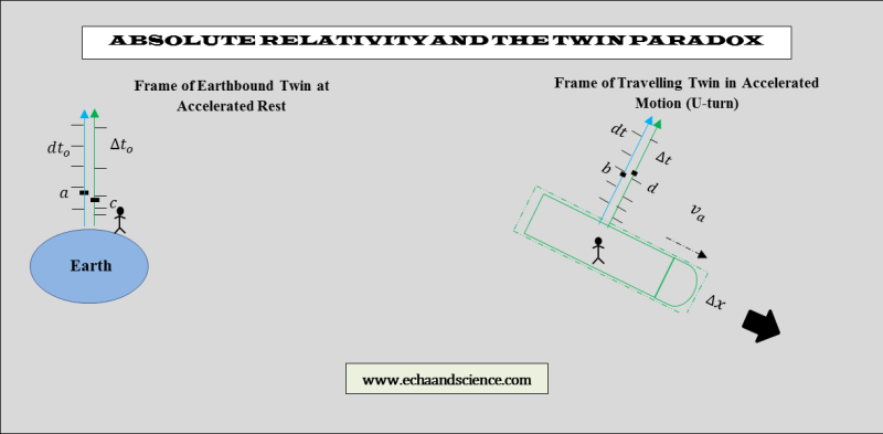 absolute relativity and the twin paradox 2