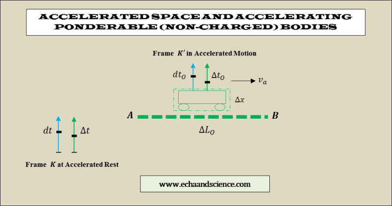 accelerated space and absolute relativity