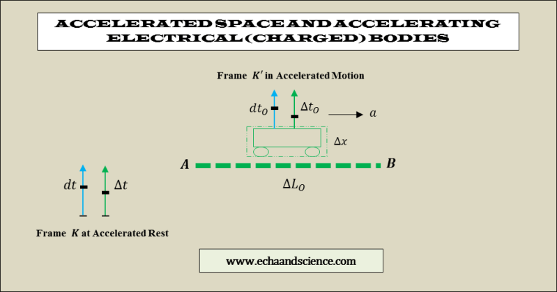 accelerated space and electrical bodies