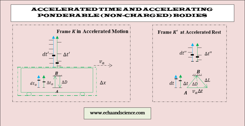 accelerated time and absolute relativity
