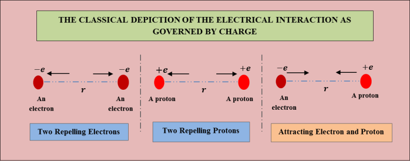 Classical Electrical Interaction