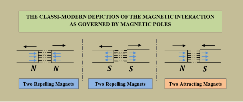 Classical Magnetic Interaction