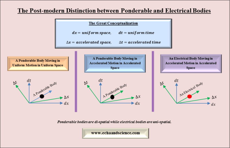 The distinction between ponderable and electrical bodies