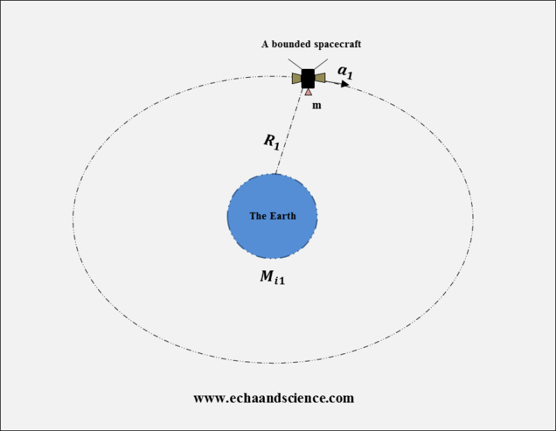 fly-by anomaly and a bounded spacecraft