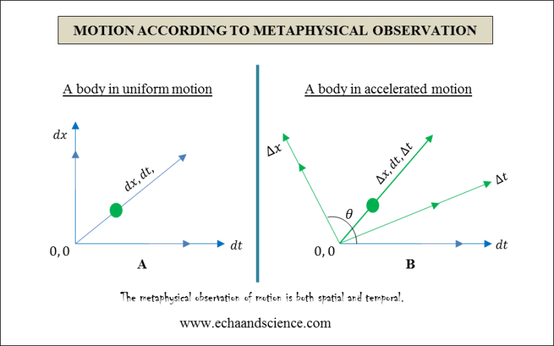 Motion and Metaphysical Observation