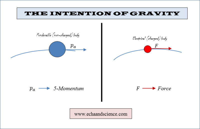 The Intention of Gravity