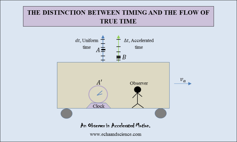 accelerated motion and the flow of true time