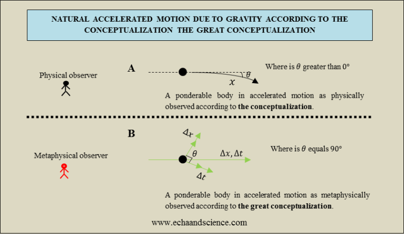 Accelerated Motion and the Great Conceptualization
