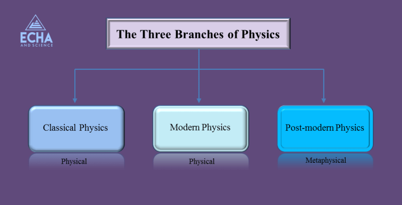 The Three Branches of Physics