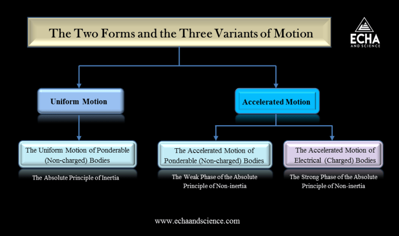 the three variants of motion