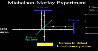 Michelson-Morley experiment