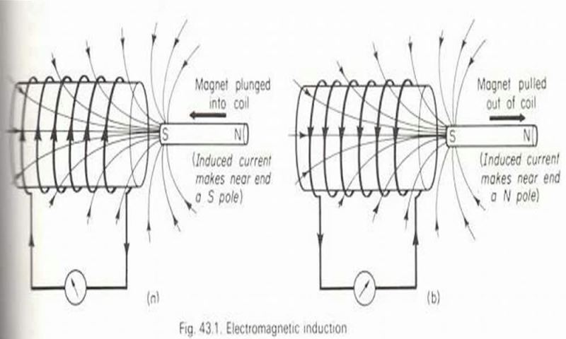 Electromagnetic induction according to classical physics