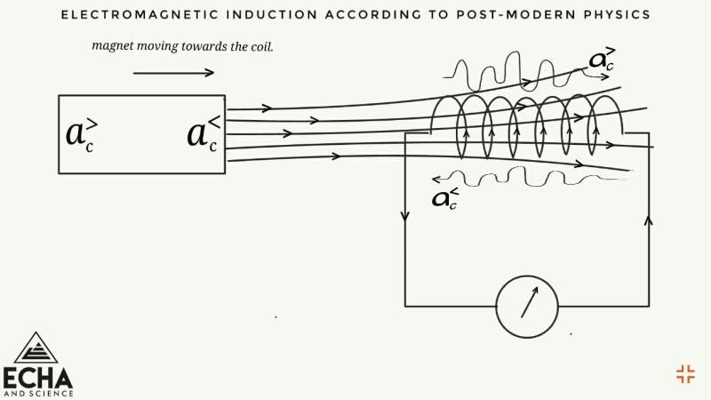 electromagnetic induction - post-modern physics