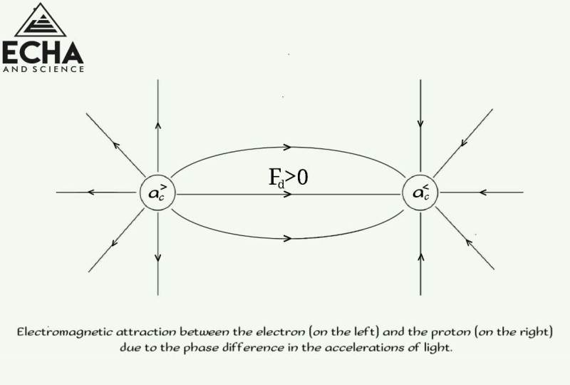 Electromagnetic attraction