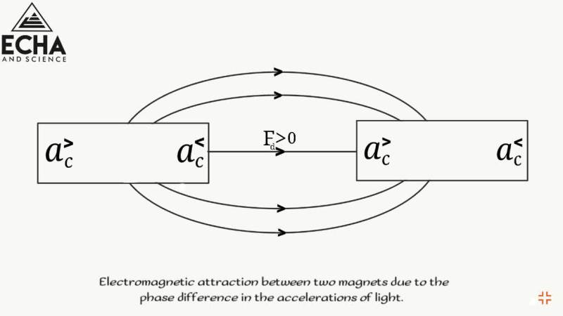 electromagnetic attraction between two magnets