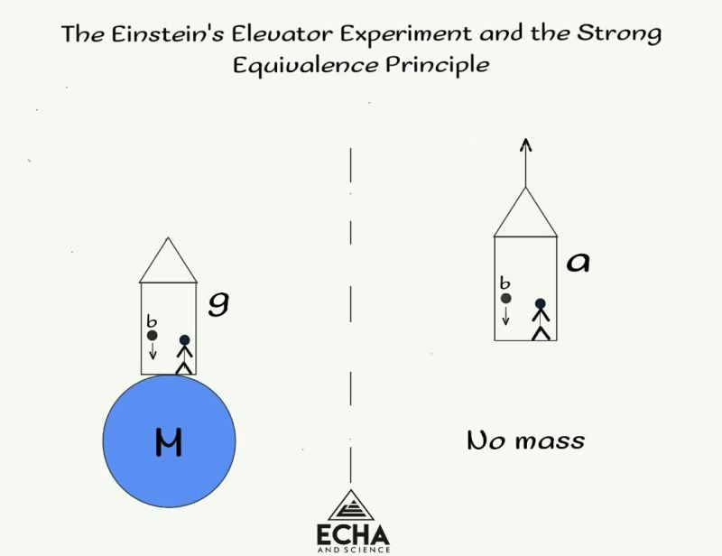 Modern Physics and the Einstein's Elevator Experiment
