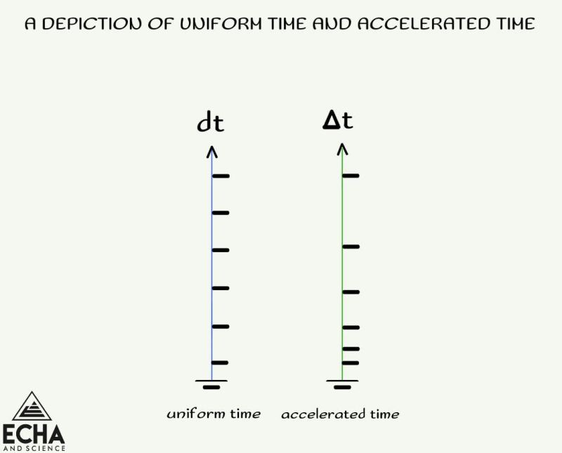 uniform time and accelerated time