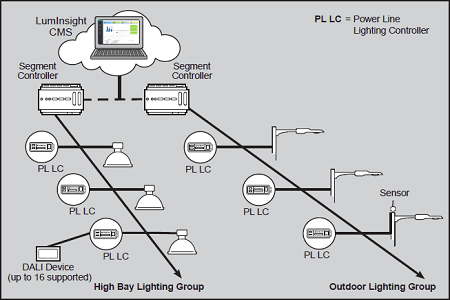 Next Generation Connected Lighting Controller, the CLP 4000