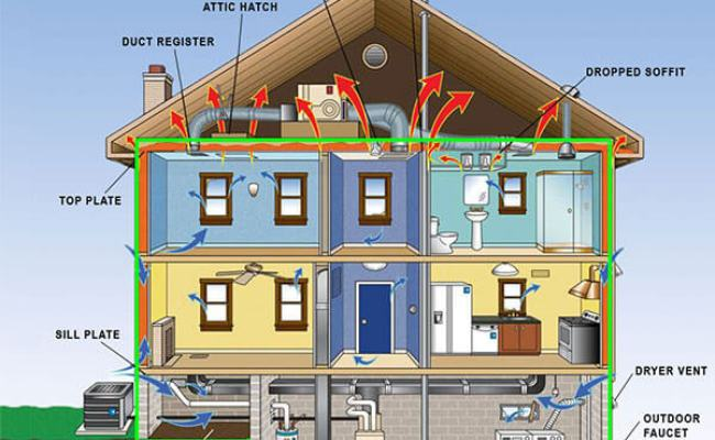 Your Full Guide To The Building Envelope 2019 Edition