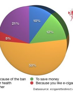 Pie chart showing what people said also why we switched to electronic cigarettes user stories rh ecigarettedirect