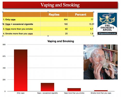 Graph showing vaping and smoking habits after smoking.
