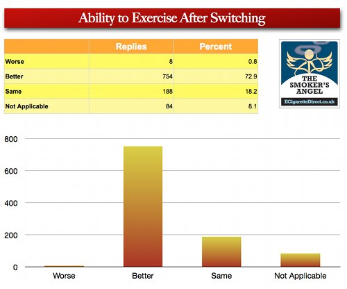 Graph showing vaper's ability to exercise after switching.