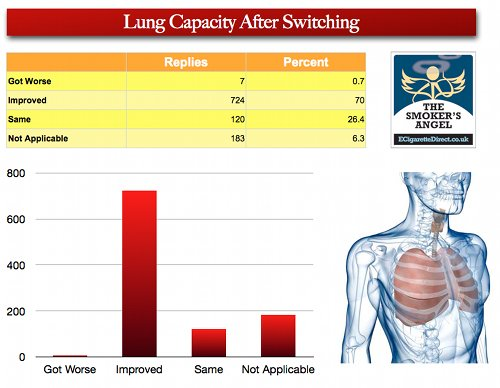 Graph showing respondent's changes in lung capacity after switching to ecigs.