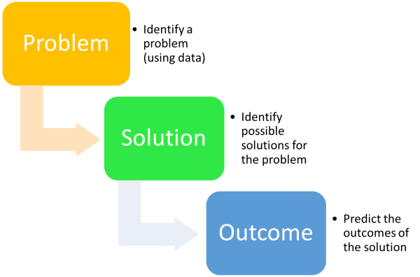 Form Hypothesis Testing Product Analytics