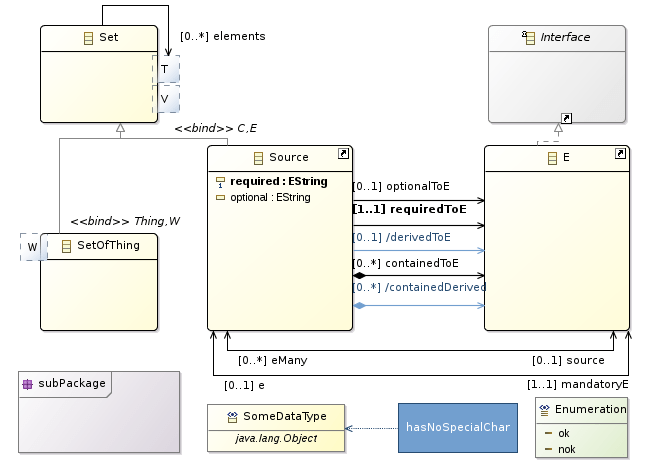 class diagram for text editor spotlight wiring landcruiser ecoretools graphical modeling ecore overview