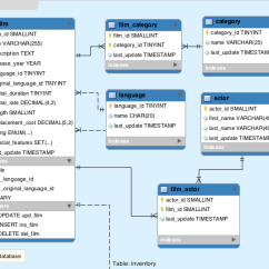How To Make An Er Diagram For Database Ford Focus Mk2 Wiring Eclipse Community Forums: Scout » Organize Several Related Table Pages