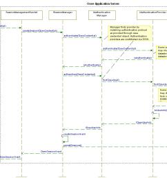 authentication sequence diagram [ 1134 x 747 Pixel ]