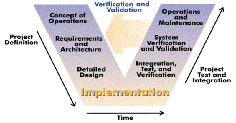 systems engineering v diagram 1999 saturn sl1 wiring open system environment | the eclipse foundation