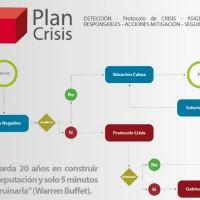 4 claves para gestionar crisis empresariales en redes sociales
